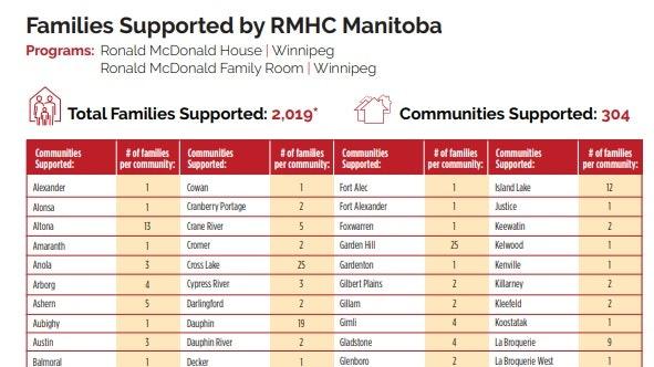 Comminuty Impact Winnipeg